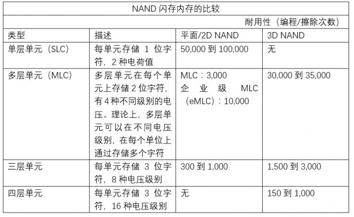 NAND闪存内存的比较