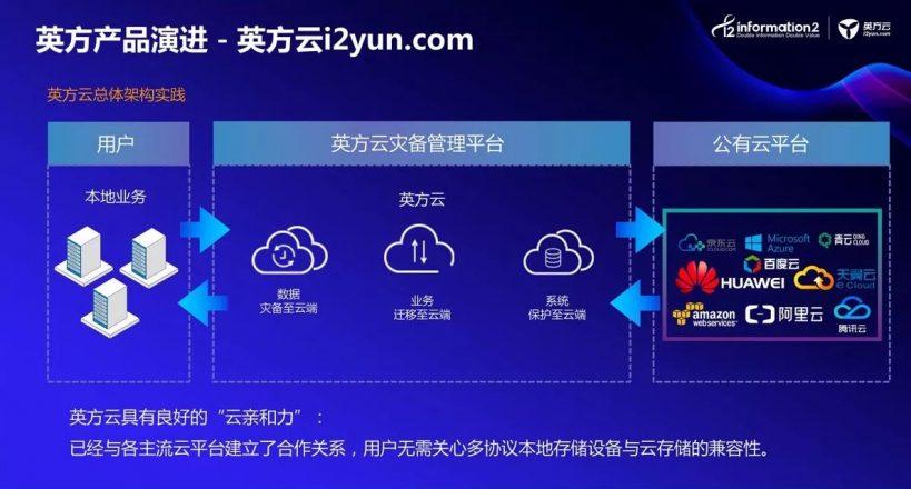 图2. 英方云i2yun.com的Hub服务理念