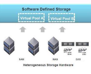 软件定义存储.jpg
